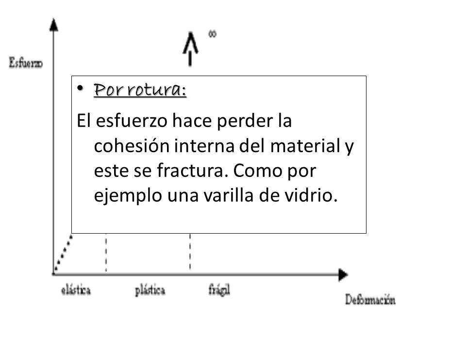 Por rotura:El esfuerzo hace perder la cohesión interna del material y este se fractura.
