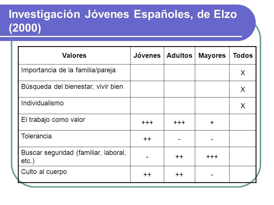 Investigación Jóvenes Españoles, de Elzo (2000)