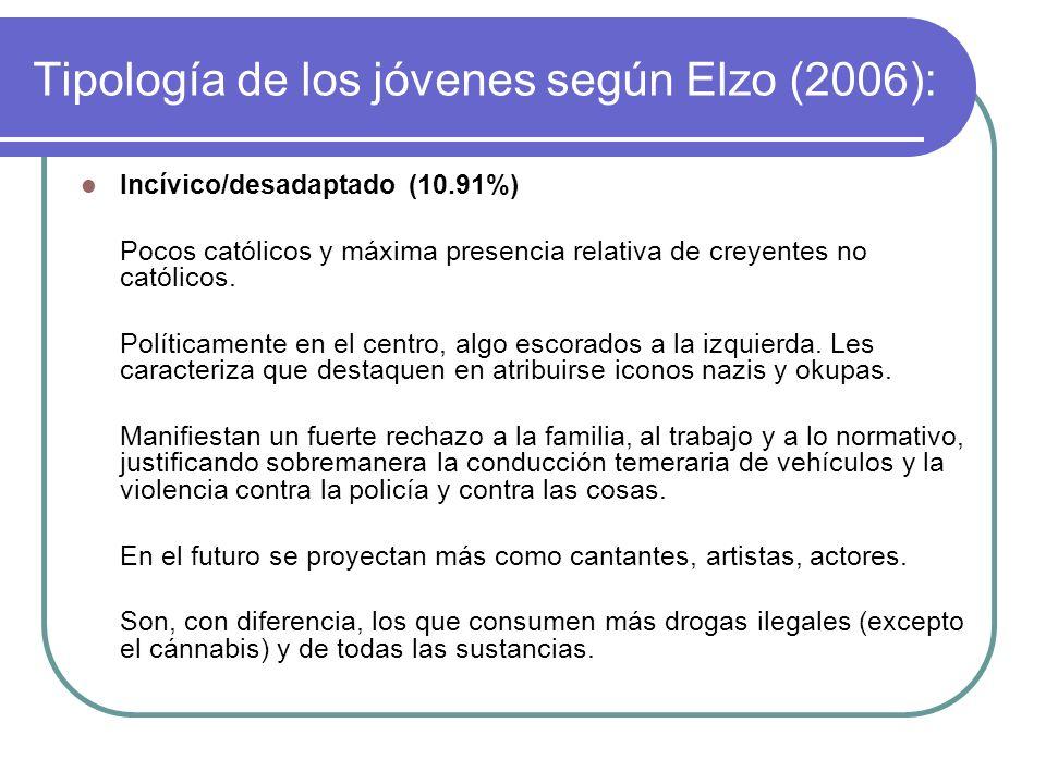 Tipología de los jóvenes según Elzo (2006):