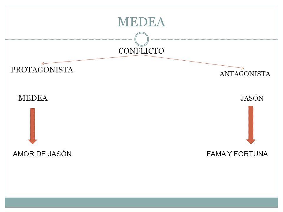 MEDEA CONFLICTO PROTAGONISTA MEDEA ANTAGONISTA JASÓN AMOR DE JASÓN
