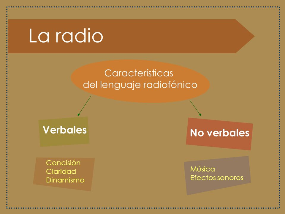 del lenguaje radiofónico