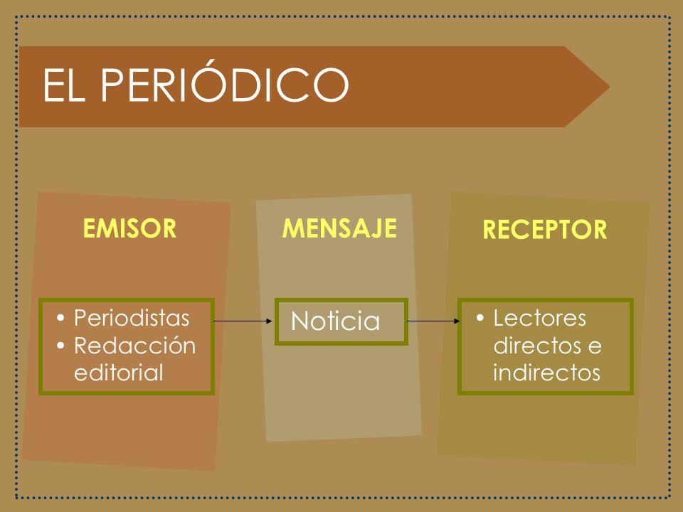 EL PERIÓDICO EMISOR MENSAJE RECEPTOR Noticia Periodistas