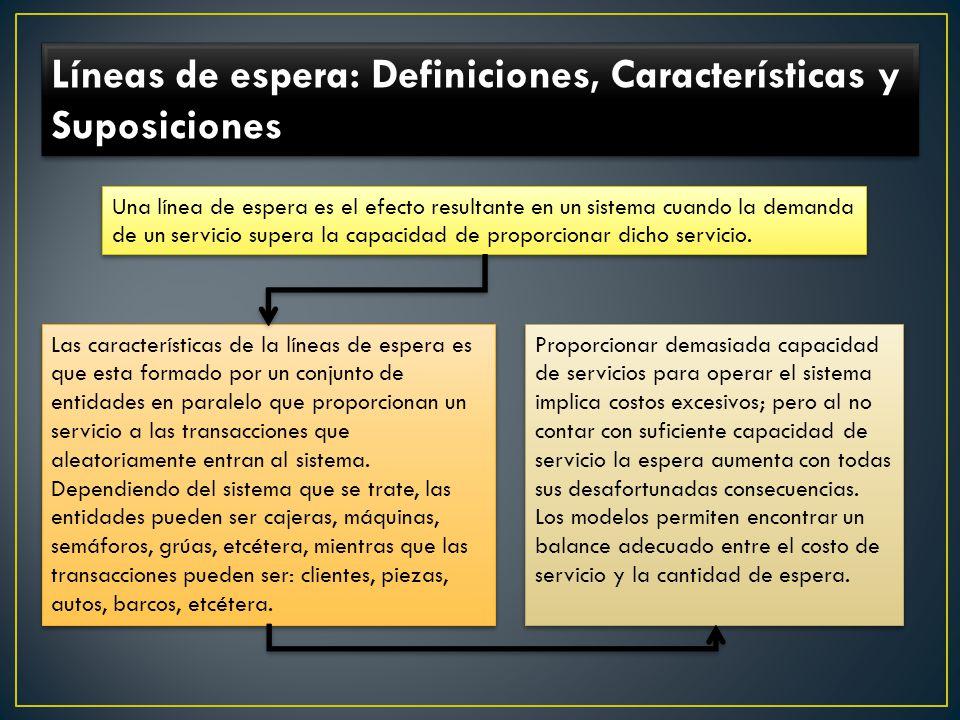 Líneas de espera: Definiciones, Características y Suposiciones