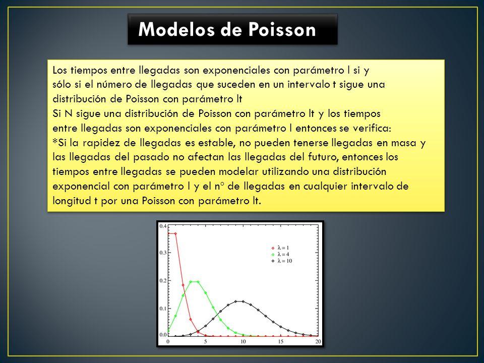 Modelos de Poisson Los tiempos entre llegadas son exponenciales con parámetro l si y.