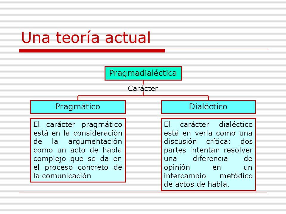Una teoría actual Pragmadialéctica Pragmático Dialéctico Carácter