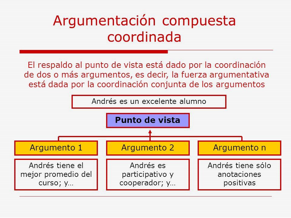 Argumentación compuesta coordinada