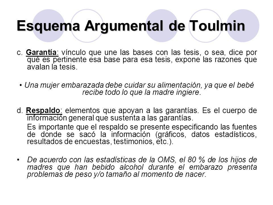Esquema Argumental de Toulmin