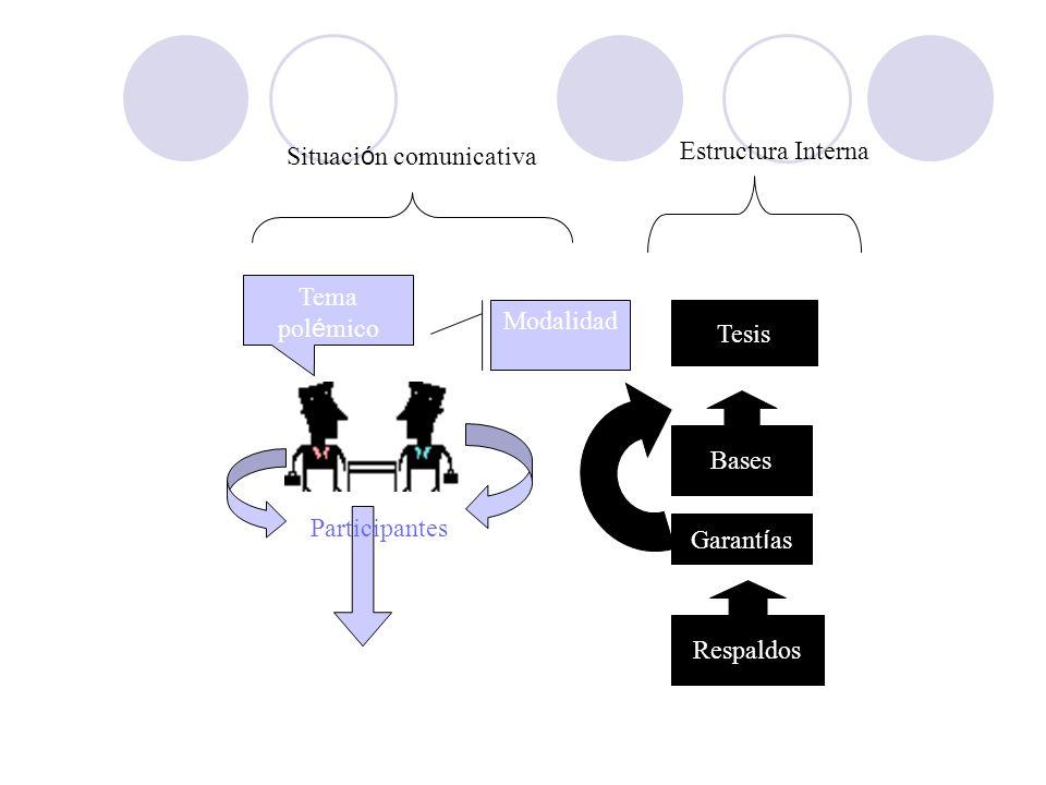 Participantes Tema polémico. Modalidad. Contexto. Situación comunicativa. Tesis. Bases. Garantías.
