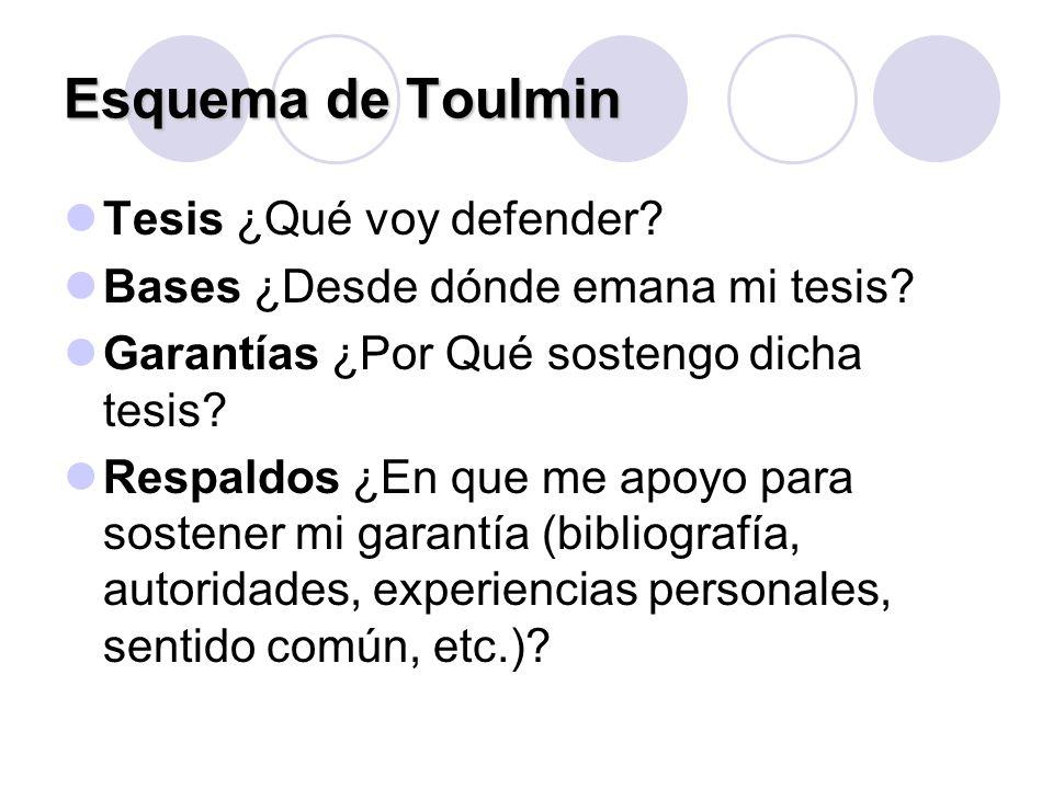 Esquema de Toulmin Tesis ¿Qué voy defender