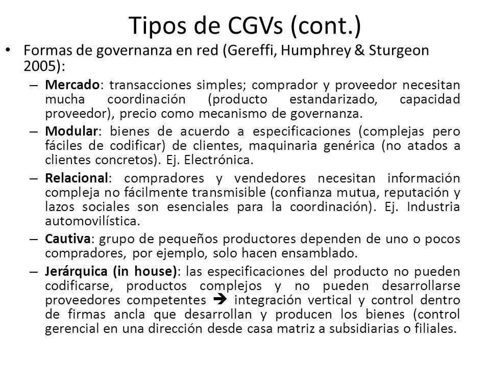 Tipos de CGVs (cont.) Formas de governanza en red (Gereffi, Humphrey & Sturgeon 2005):