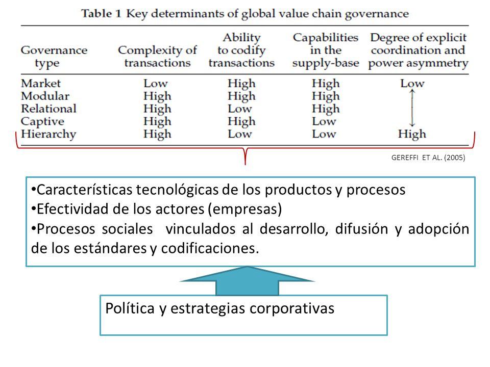 Política y estrategias corporativas