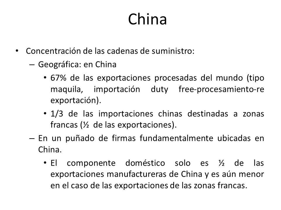 China Concentración de las cadenas de suministro: Geográfica: en China