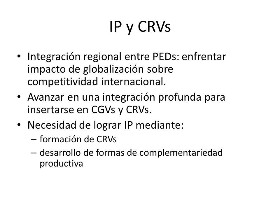 IP y CRVs Integración regional entre PEDs: enfrentar impacto de globalización sobre competitividad internacional.