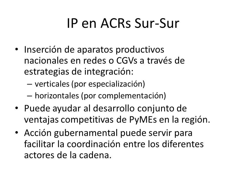 IP en ACRs Sur-Sur Inserción de aparatos productivos nacionales en redes o CGVs a través de estrategias de integración:
