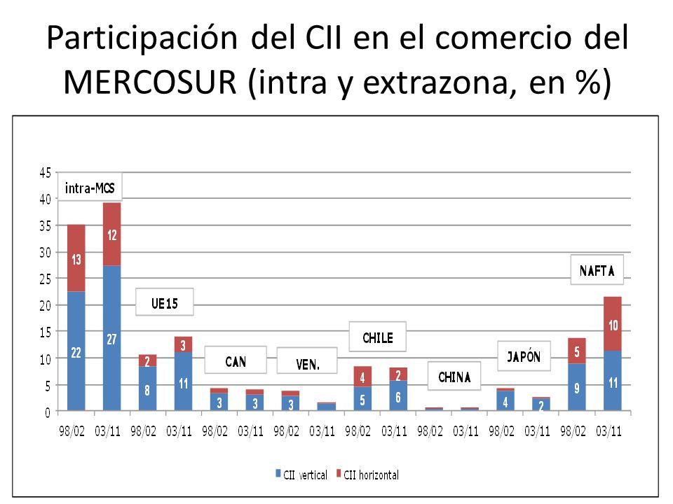 Participación del CII en el comercio del MERCOSUR (intra y extrazona, en %)