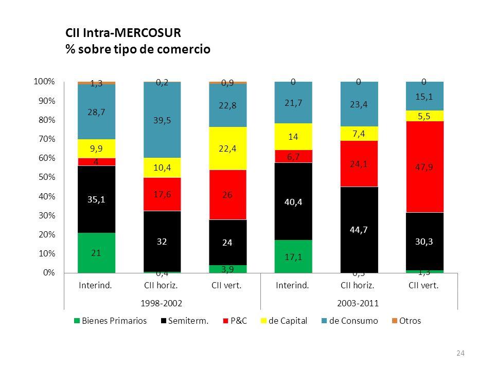 CII Intra-MERCOSUR % sobre tipo de comercio
