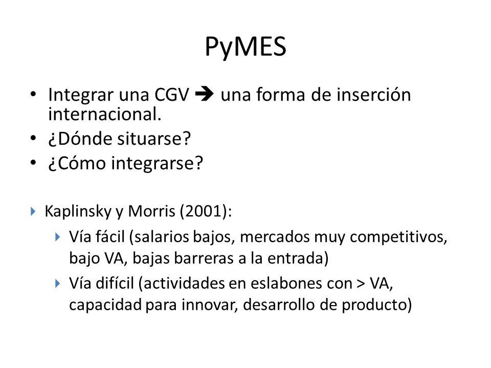 PyMES Integrar una CGV  una forma de inserción internacional.