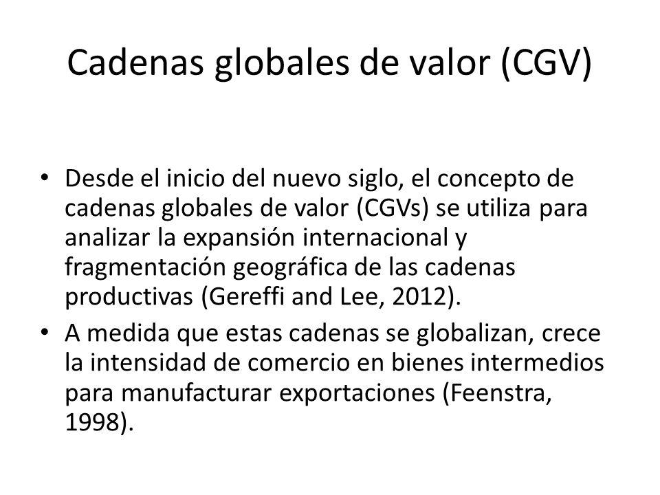 Cadenas globales de valor (CGV)