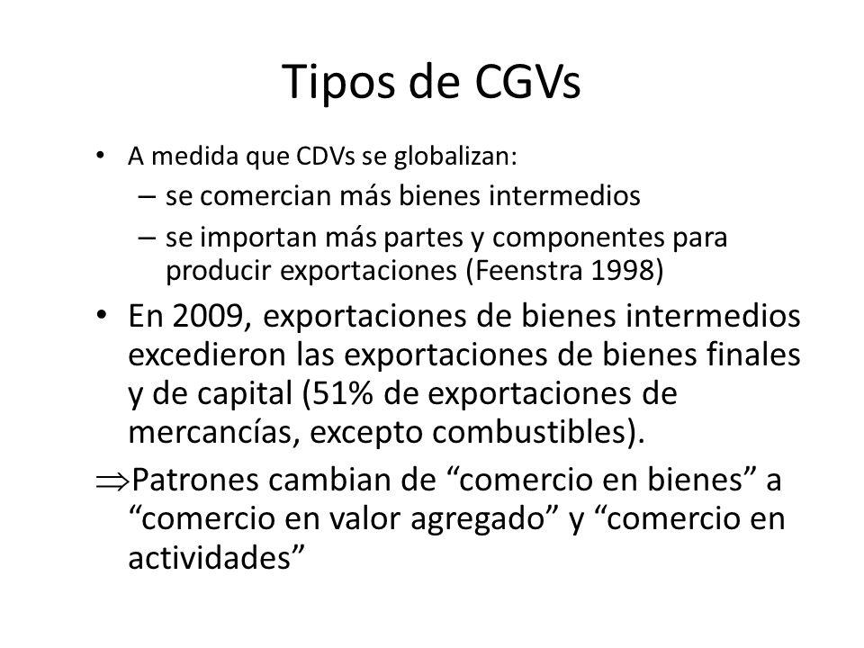 Tipos de CGVs A medida que CDVs se globalizan: se comercian más bienes intermedios.