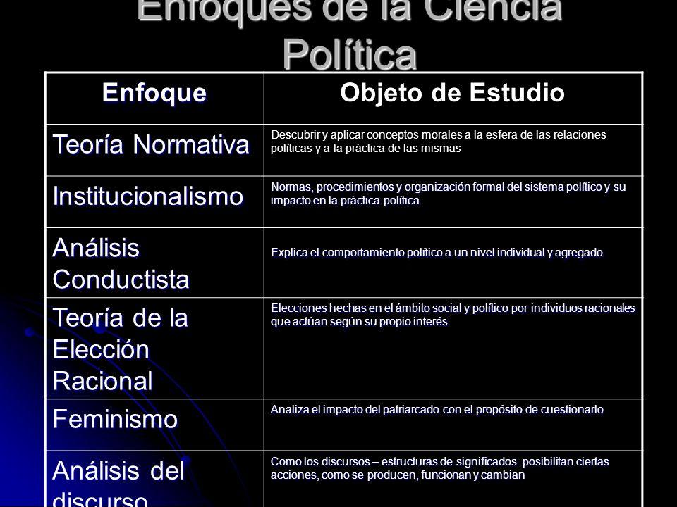 Enfoques de la Ciencia Política