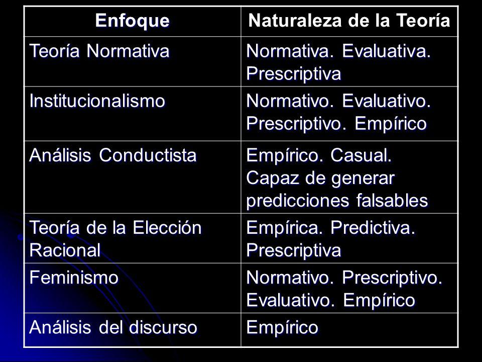 Naturaleza de la Teoría