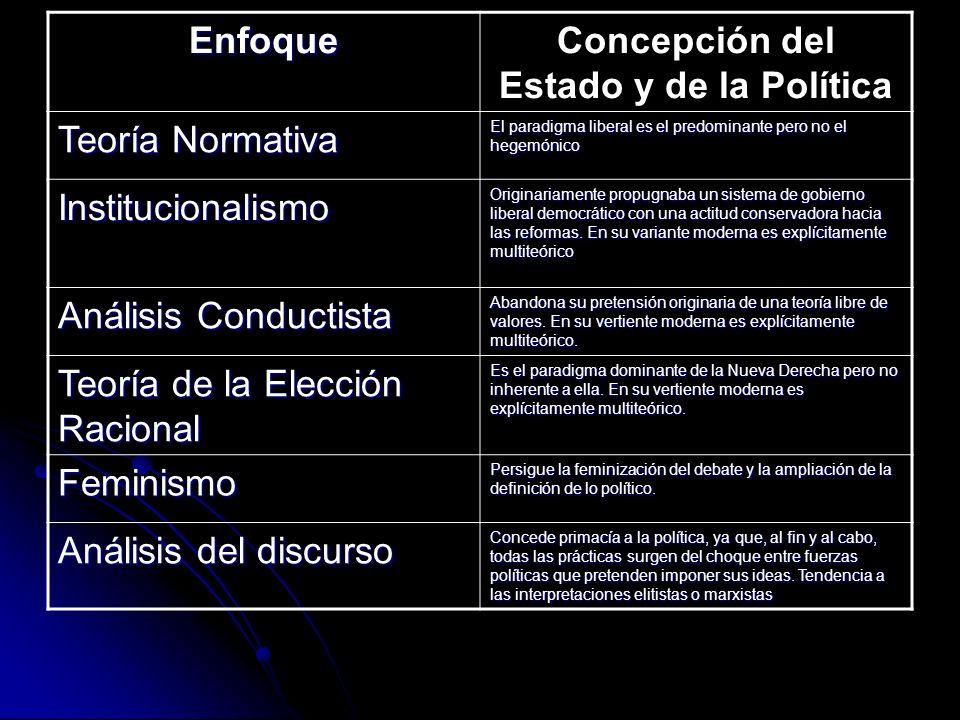Concepción del Estado y de la Política