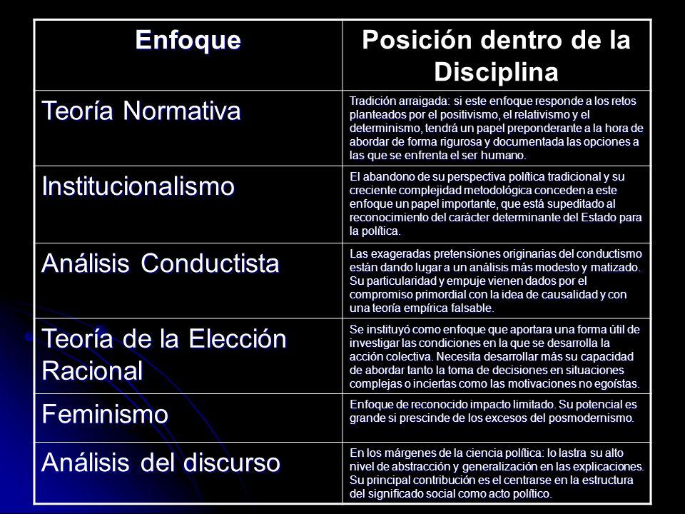 Posición dentro de la Disciplina