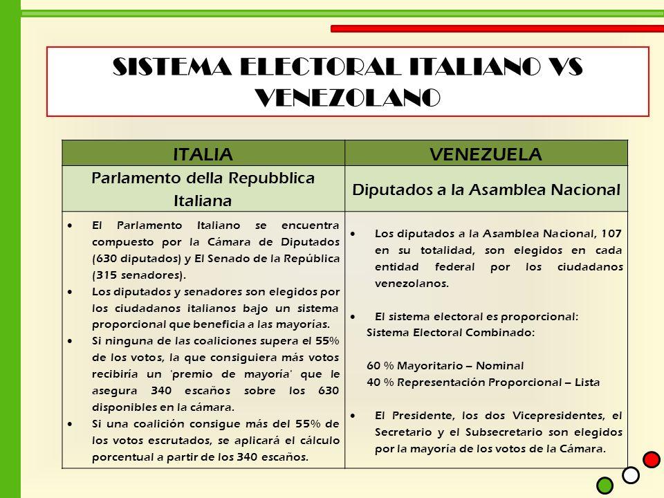 SISTEMA ELECTORAL ITALIANO VS VENEZOLANO