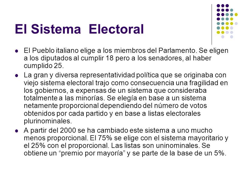 El Sistema Electoral
