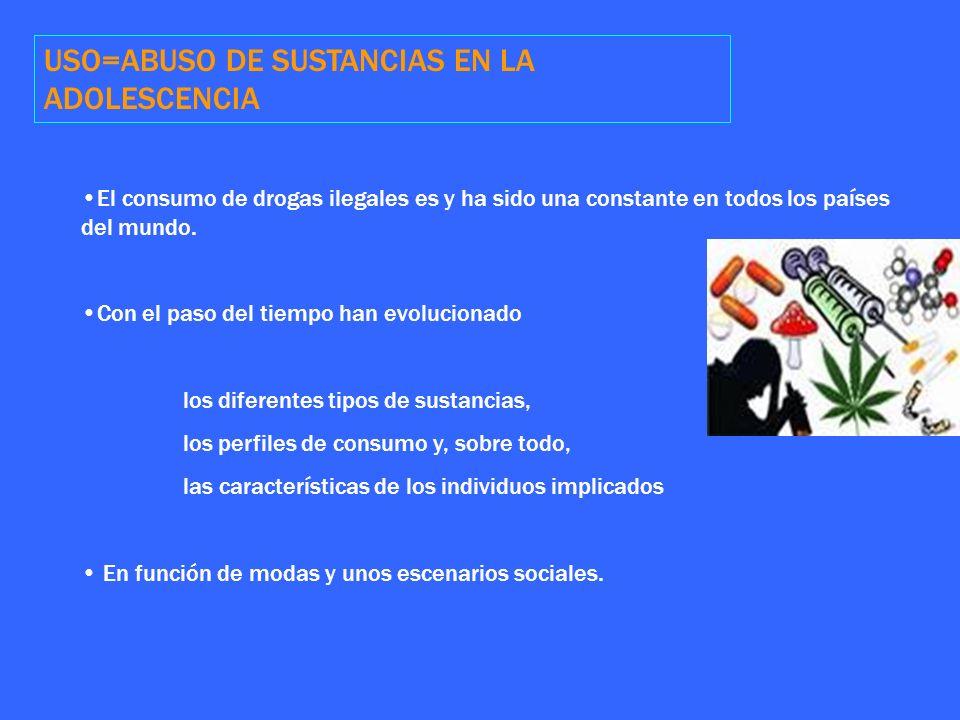 USO=ABUSO DE SUSTANCIAS EN LA ADOLESCENCIA