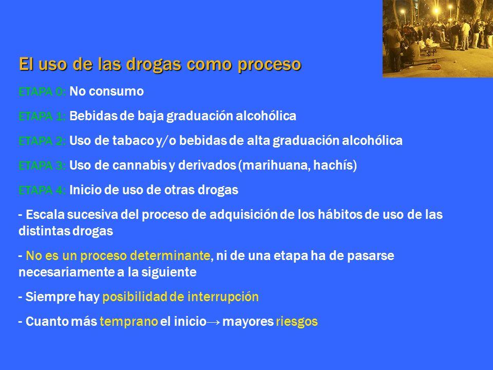 El uso de las drogas como proceso