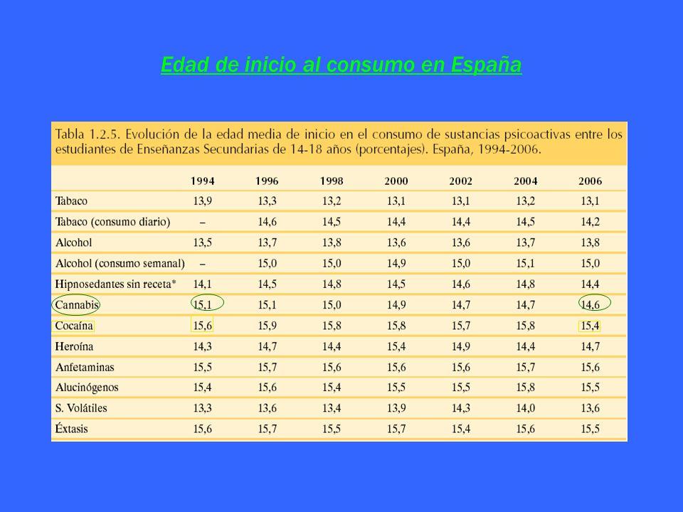 Edad de inicio al consumo en España