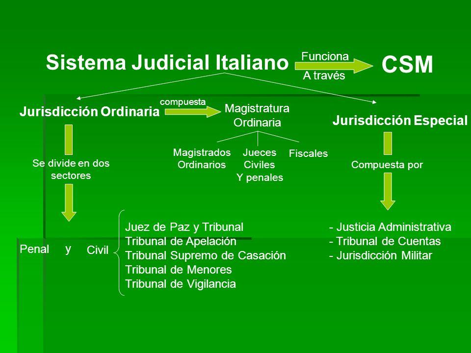 CSM Sistema Judicial Italiano Jurisdicción Ordinaria