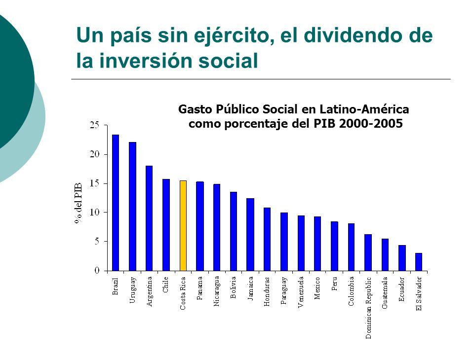Un país sin ejército, el dividendo de la inversión social