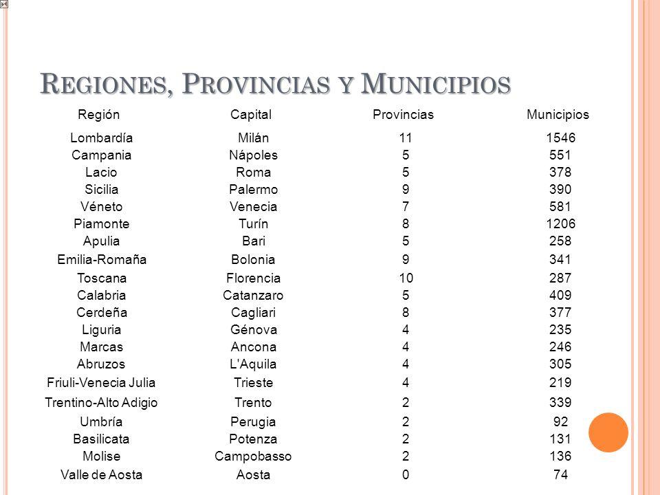 Regiones, Provincias y Municipios
