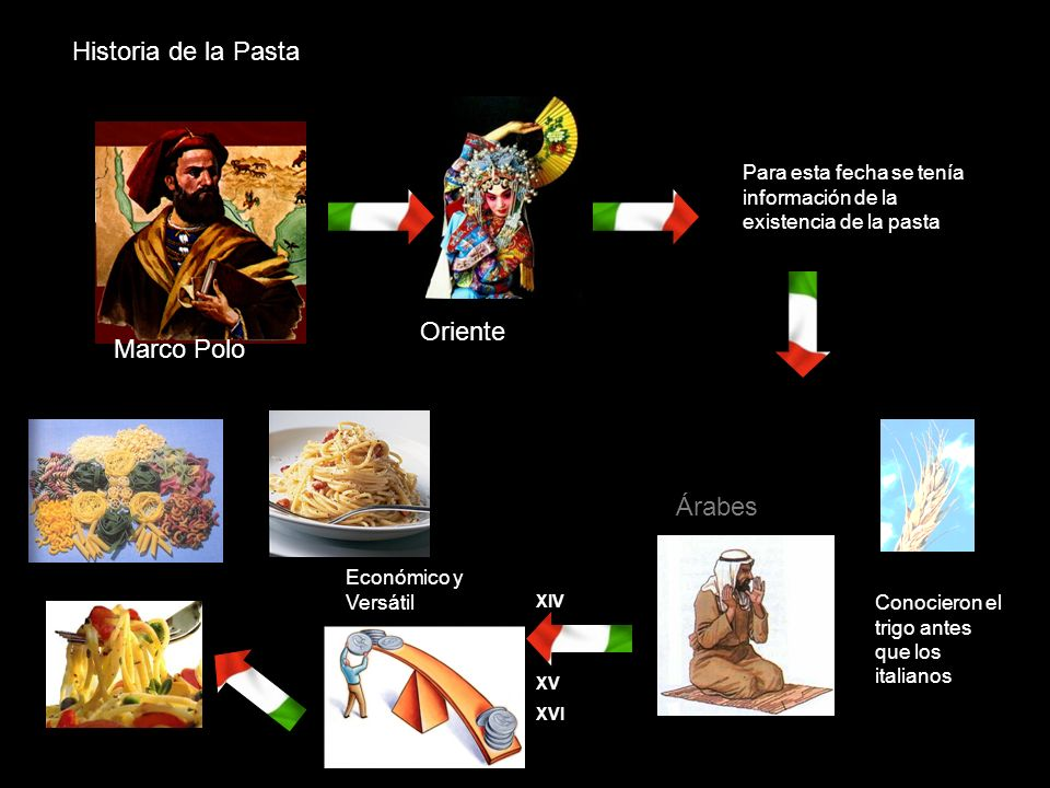 Historia de la Pasta Oriente Marco Polo Árabes