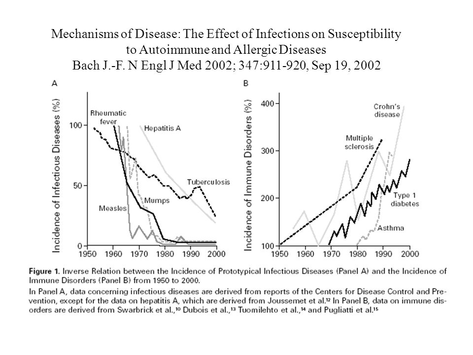 Mechanisms of Disease: The Effect of Infections on Susceptibility