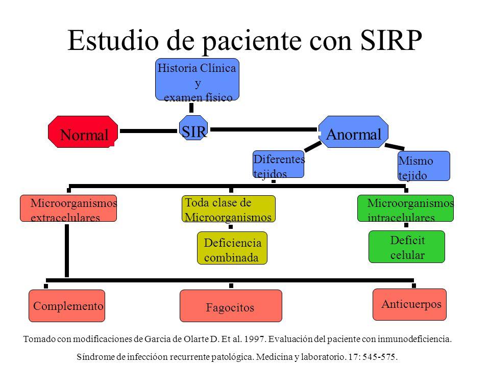 Estudio de paciente con SIRP