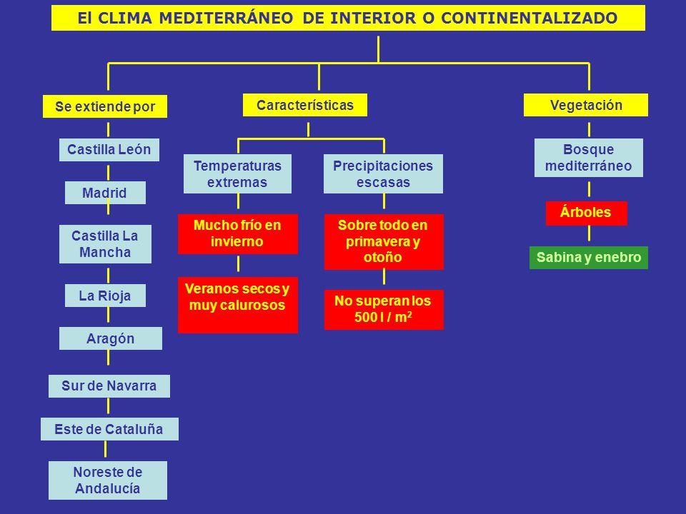 El CLIMA MEDITERRÁNEO DE INTERIOR O CONTINENTALIZADO