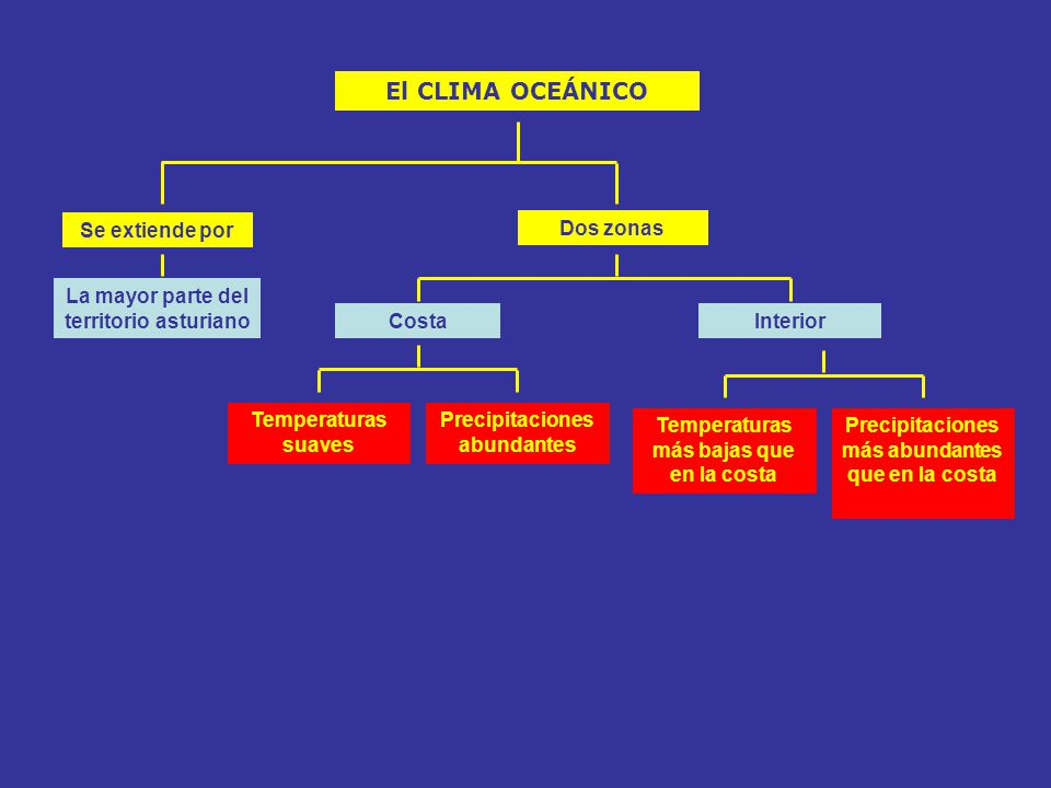 El CLIMA OCEÁNICO Se extiende por Dos zonas