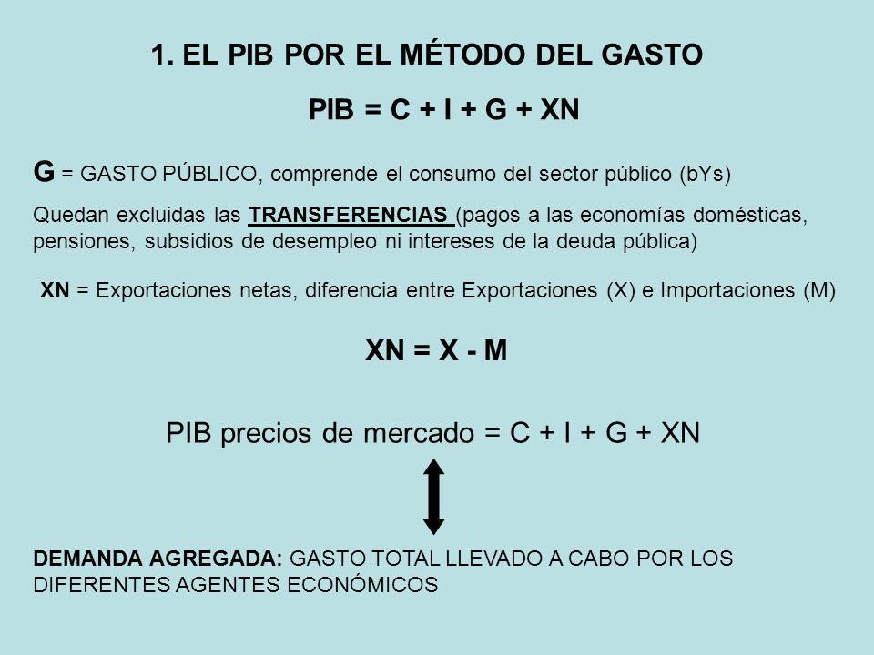 1. EL PIB POR EL MÉTODO DEL GASTO