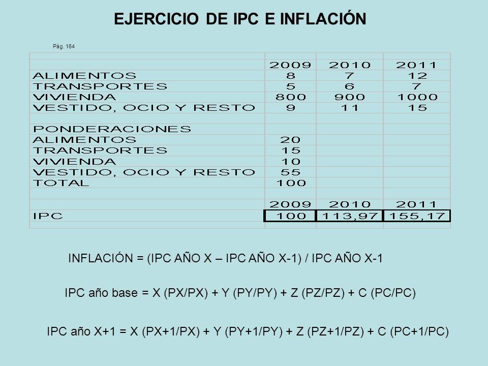 EJERCICIO DE IPC E INFLACIÓN