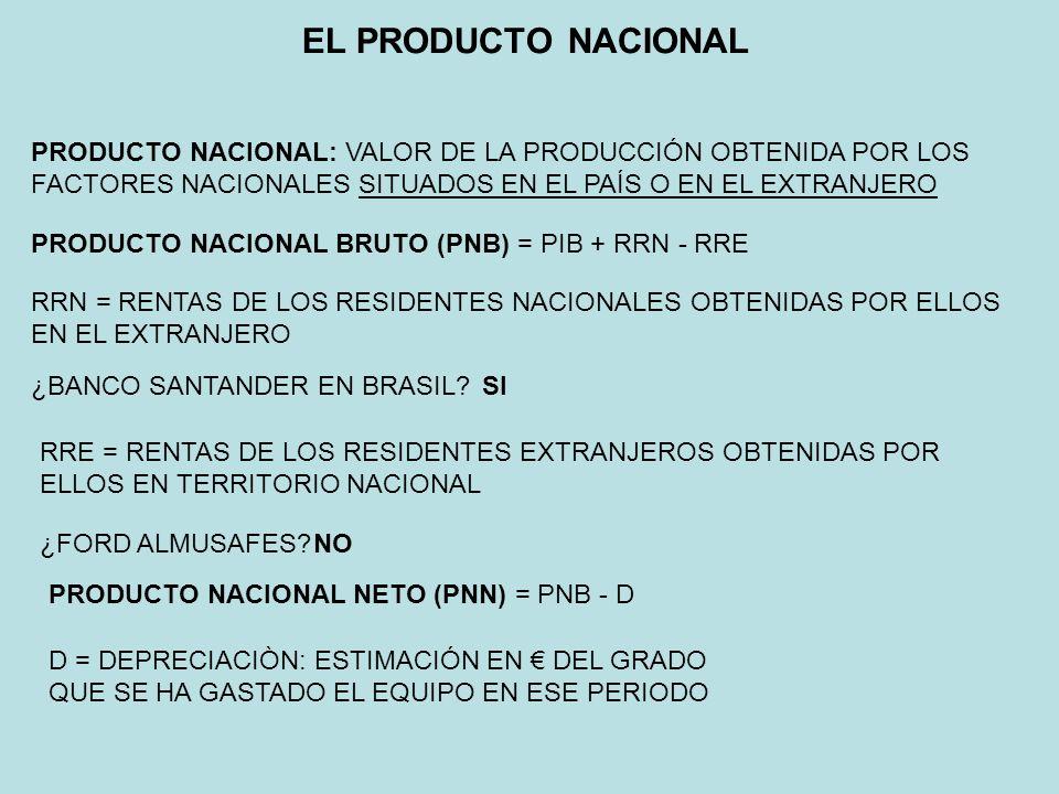 EL PRODUCTO NACIONAL PRODUCTO NACIONAL: VALOR DE LA PRODUCCIÓN OBTENIDA POR LOS FACTORES NACIONALES SITUADOS EN EL PAÍS O EN EL EXTRANJERO.