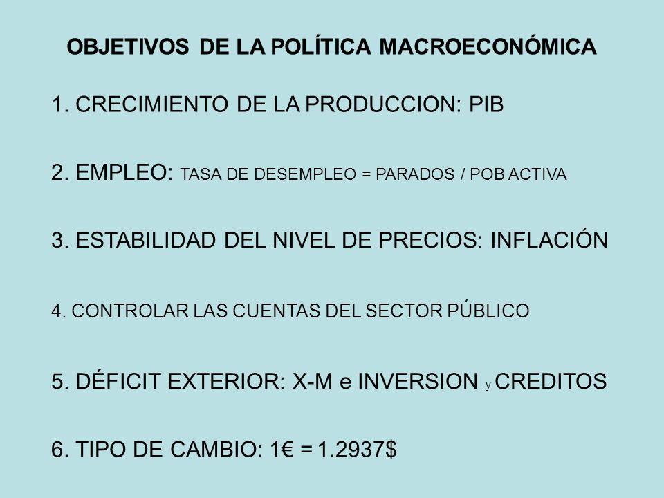 OBJETIVOS DE LA POLÍTICA MACROECONÓMICA
