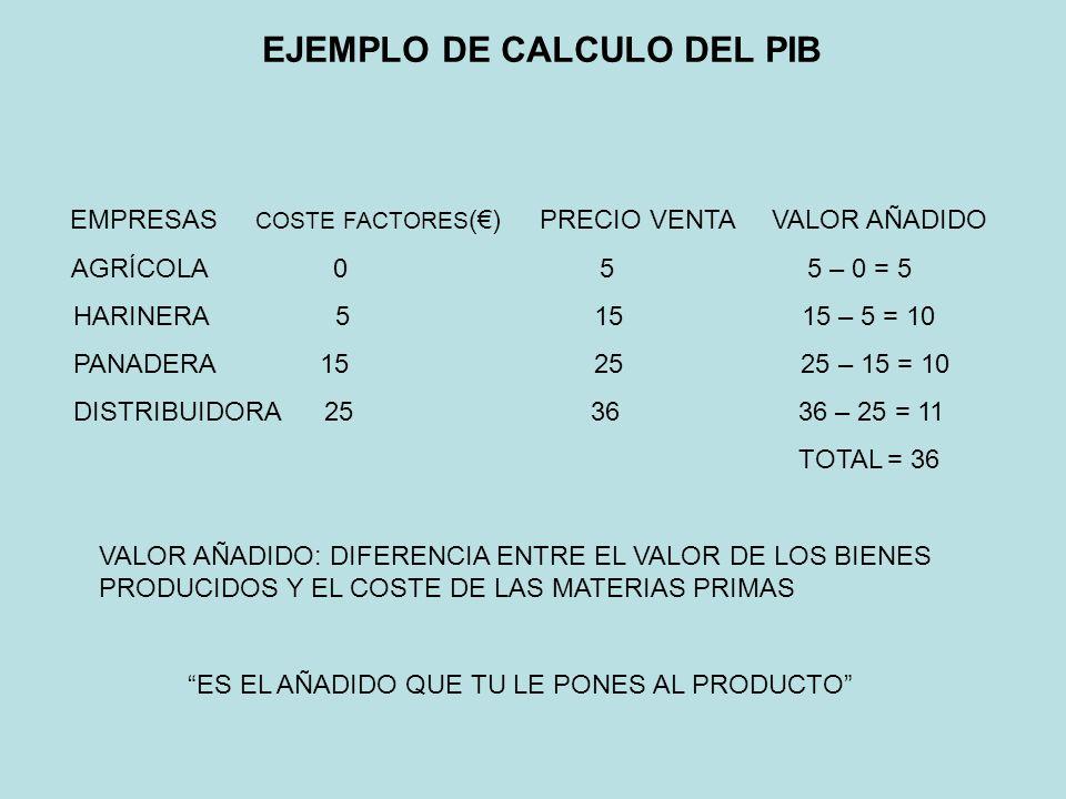 EJEMPLO DE CALCULO DEL PIB