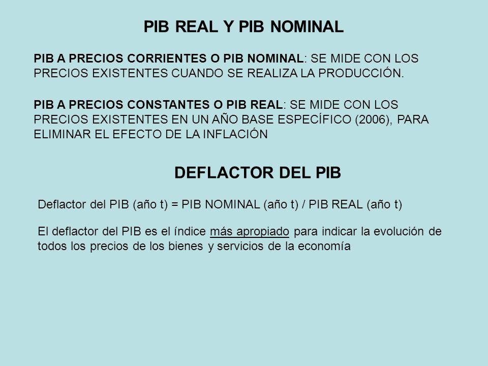 PIB REAL Y PIB NOMINAL DEFLACTOR DEL PIB