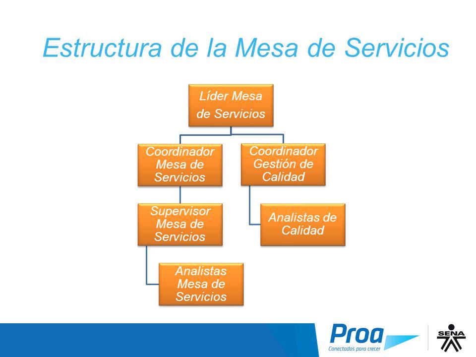Estructura de la Mesa de Servicios