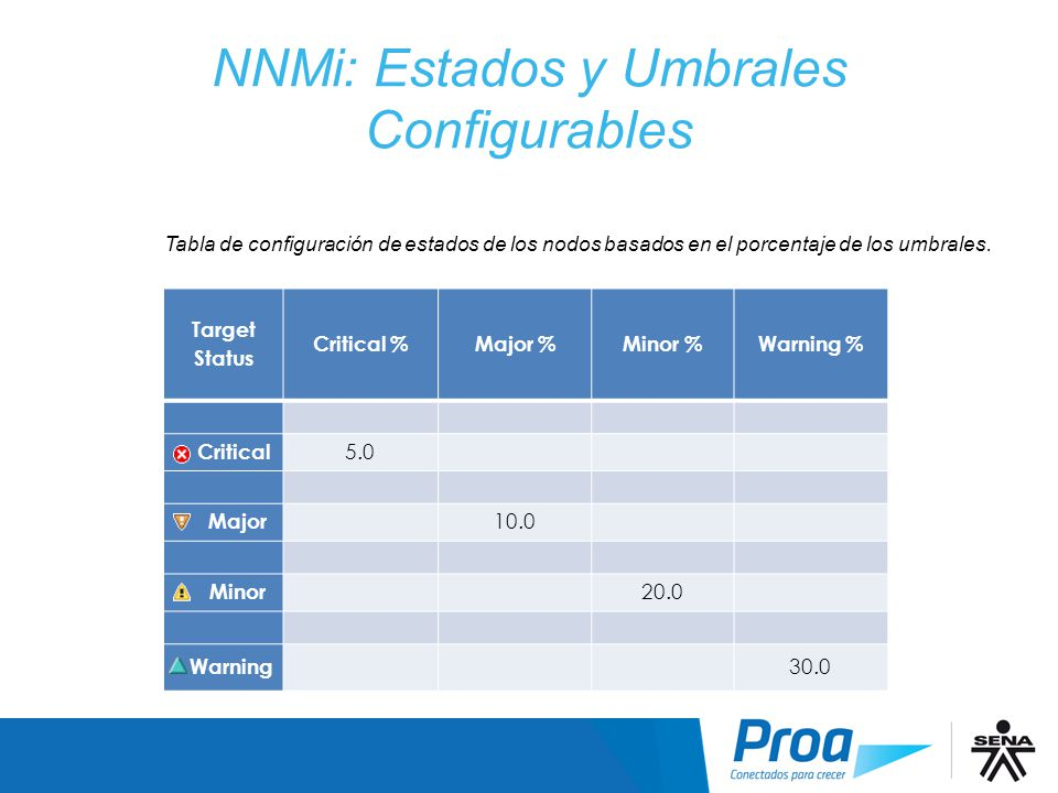 NNMi: Estados y Umbrales Configurables