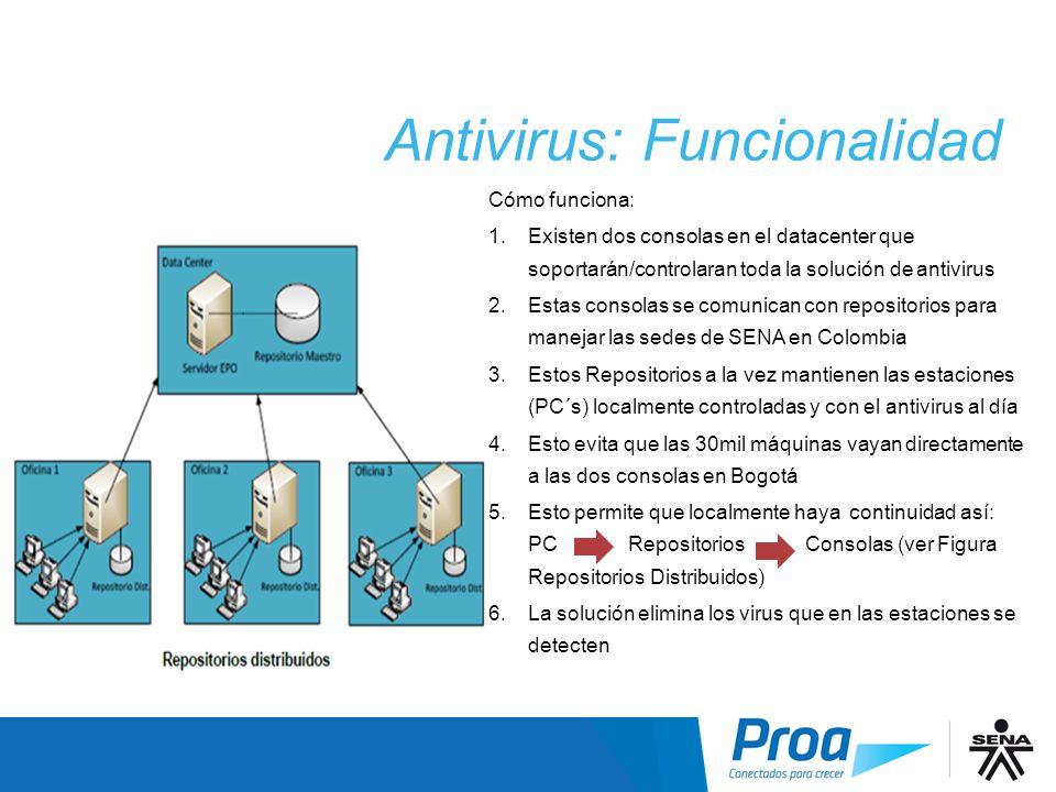 Antivirus: Funcionalidad