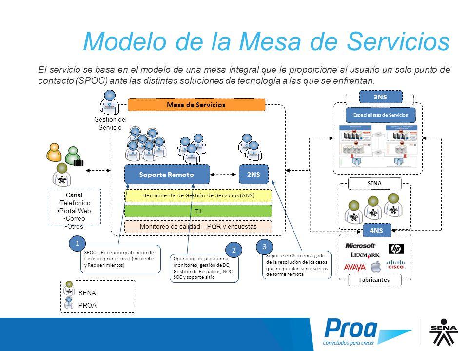 Modelo Mesa Servicios Modelo de la Mesa de Servicios